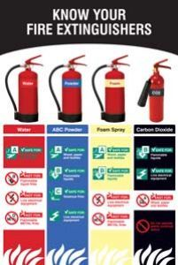 Know your fire extinguishers poster 510x760mm synthetic paper