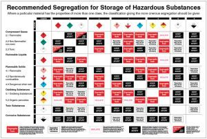 Recommended Segregation for Storage of Hazardous Substances poster 600x900mm rigid plastic